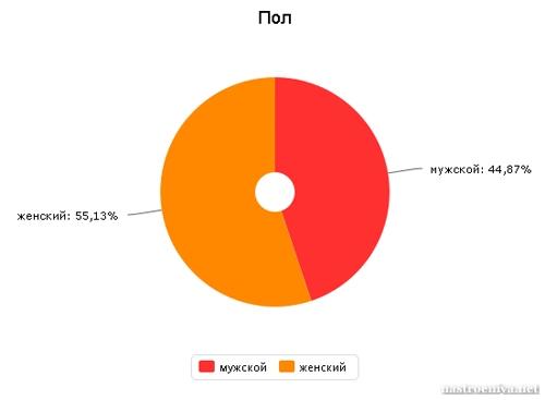 Пол посетителей сайта Nastroeniya.net